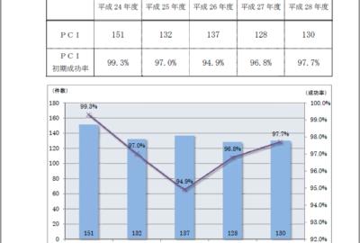 医療の質⑫【PCI件数及び初期成功率】