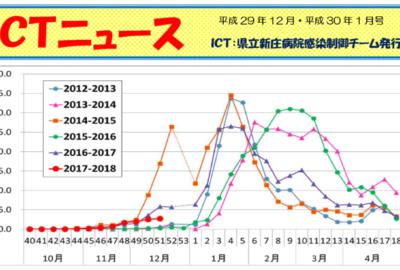 ICTニュース(平成29年12月号・平成30年1月号)を発行しました
